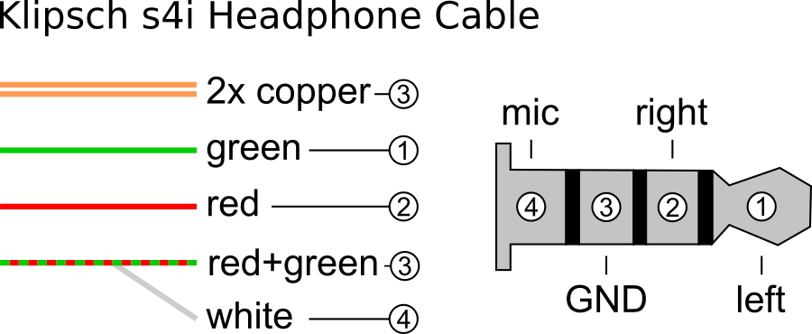 Corrected Cable Assignment for the Klipsch S4i Headphone